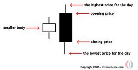 Tre ombre lunghe decrescenti forex